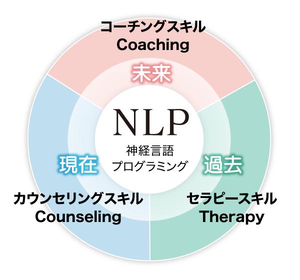 心理カウンセラーに必要な3つのスキル